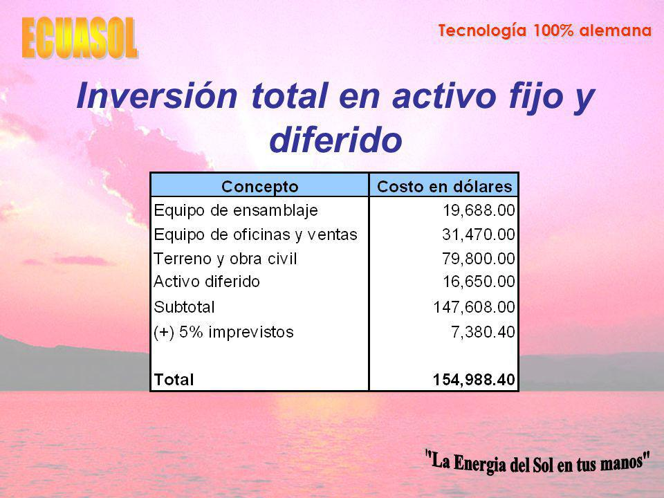 Inversión total en activo fijo y diferido