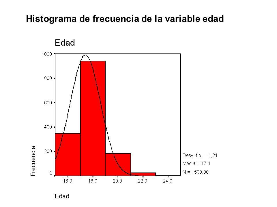 Histograma de frecuencia de la variable edad