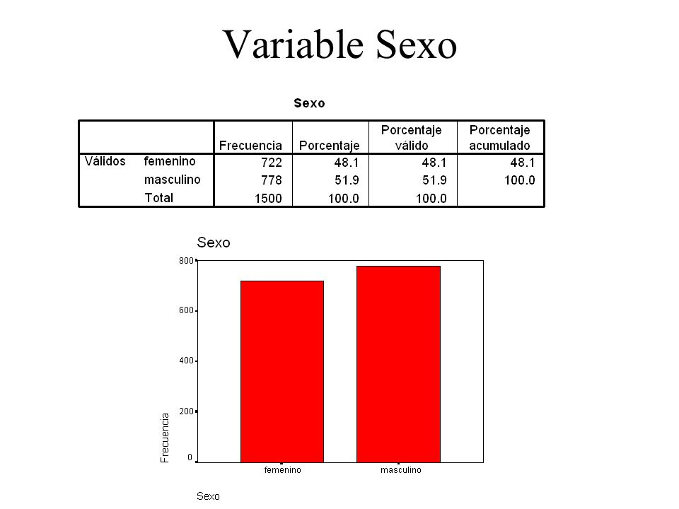 Variable Sexo