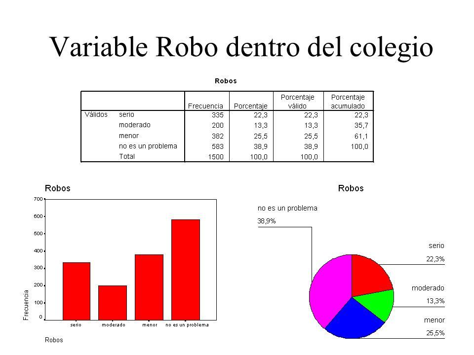 Variable Robo dentro del colegio