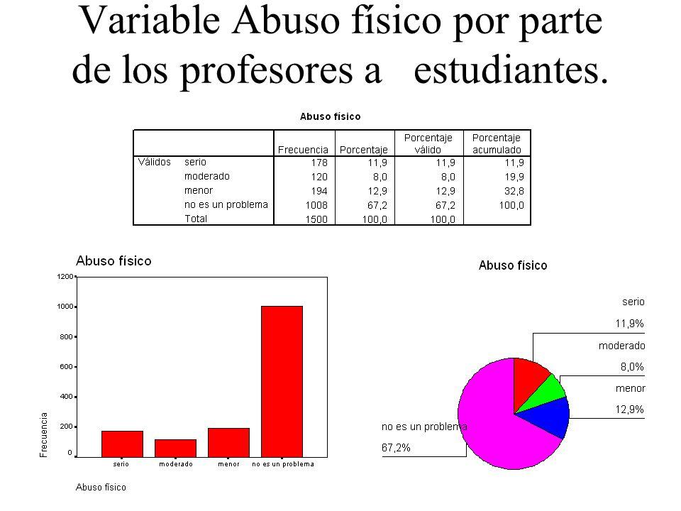 Variable Abuso físico por parte de los profesores a estudiantes.