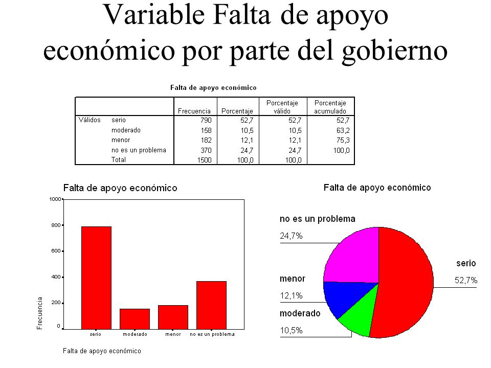 Variable Falta de apoyo económico por parte del gobierno