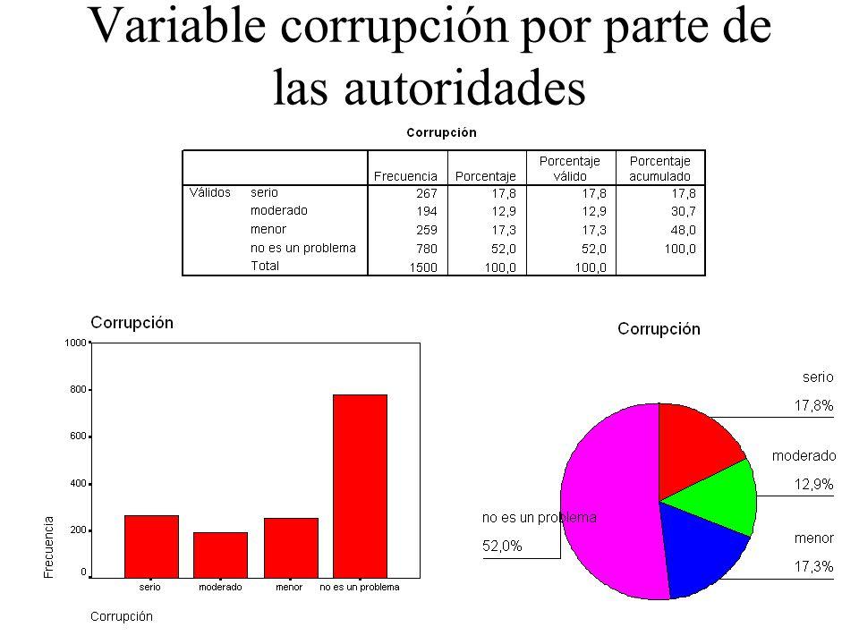 Variable corrupción por parte de las autoridades