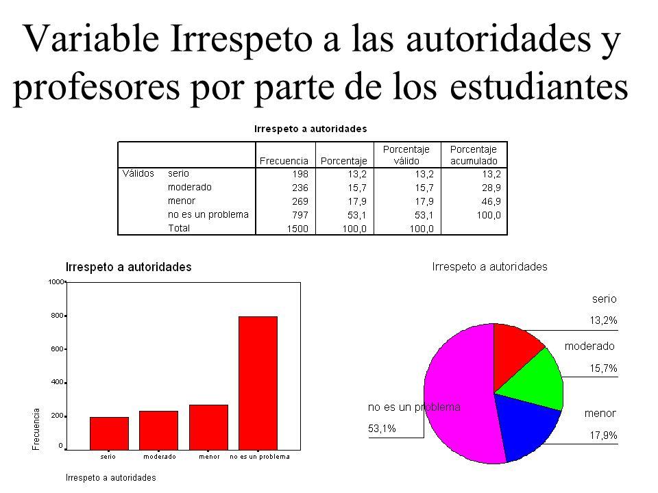 Variable Irrespeto a las autoridades y profesores por parte de los estudiantes