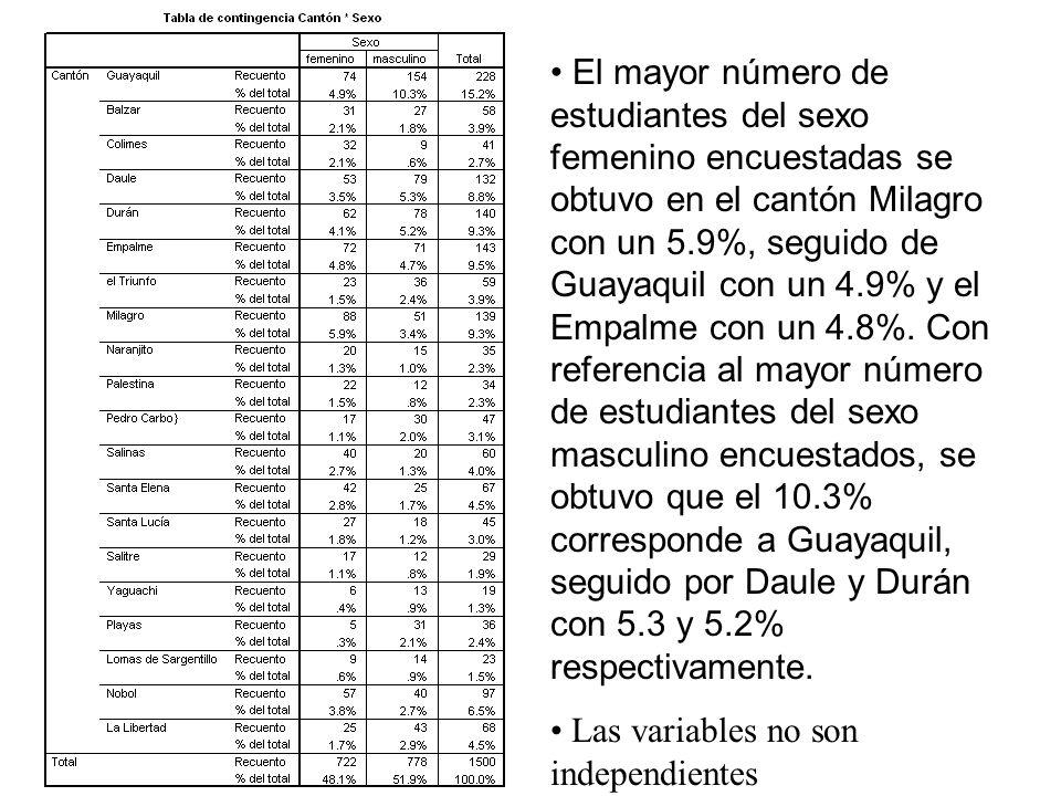 El mayor número de estudiantes del sexo femenino encuestadas se obtuvo en el cantón Milagro con un 5.9%, seguido de Guayaquil con un 4.9% y el Empalme con un 4.8%. Con referencia al mayor número de estudiantes del sexo masculino encuestados, se obtuvo que el 10.3% corresponde a Guayaquil, seguido por Daule y Durán con 5.3 y 5.2% respectivamente.