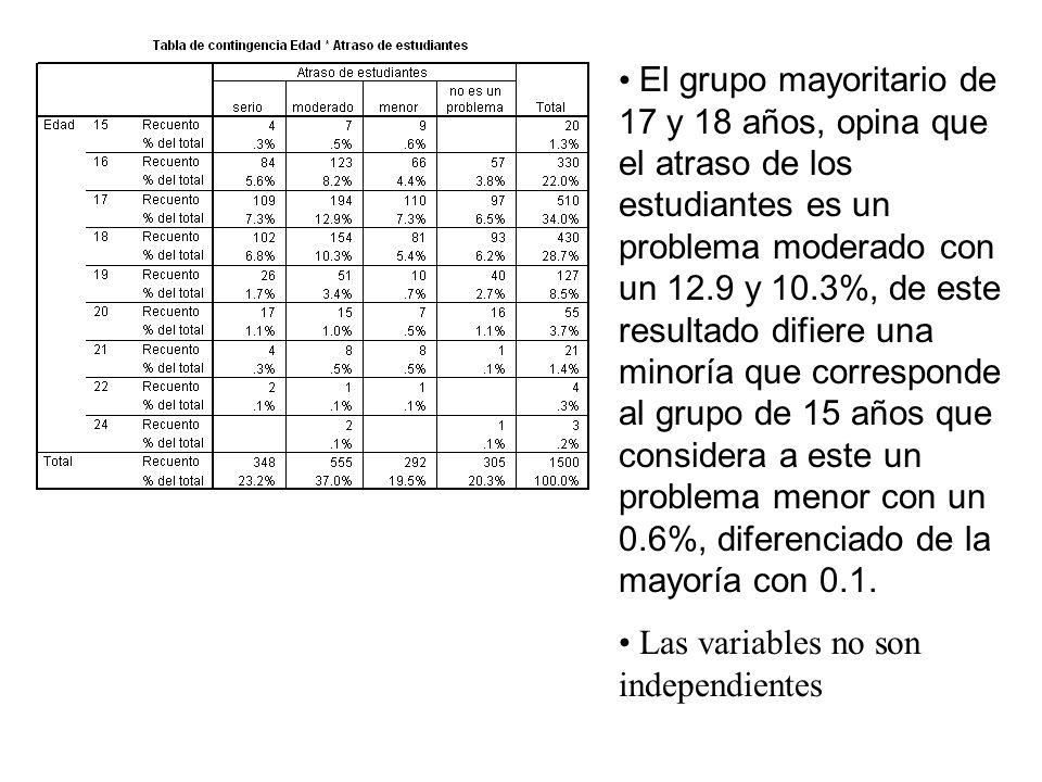 El grupo mayoritario de 17 y 18 años, opina que el atraso de los estudiantes es un problema moderado con un 12.9 y 10.3%, de este resultado difiere una minoría que corresponde al grupo de 15 años que considera a este un problema menor con un 0.6%, diferenciado de la mayoría con 0.1.