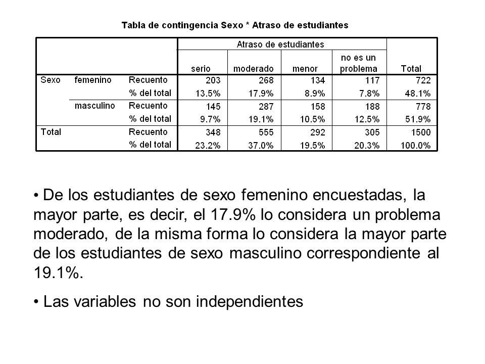 De los estudiantes de sexo femenino encuestadas, la mayor parte, es decir, el 17.9% lo considera un problema moderado, de la misma forma lo considera la mayor parte de los estudiantes de sexo masculino correspondiente al 19.1%.