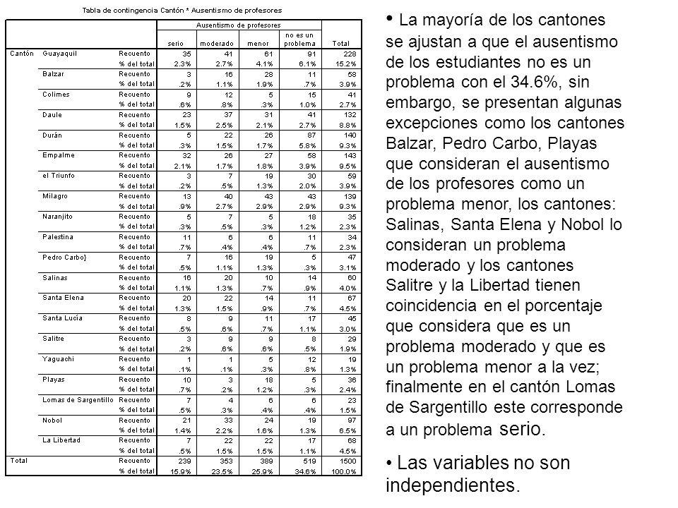 La mayoría de los cantones se ajustan a que el ausentismo de los estudiantes no es un problema con el 34.6%, sin embargo, se presentan algunas excepciones como los cantones Balzar, Pedro Carbo, Playas que consideran el ausentismo de los profesores como un problema menor, los cantones: Salinas, Santa Elena y Nobol lo consideran un problema moderado y los cantones Salitre y la Libertad tienen coincidencia en el porcentaje que considera que es un problema moderado y que es un problema menor a la vez; finalmente en el cantón Lomas de Sargentillo este corresponde a un problema serio.