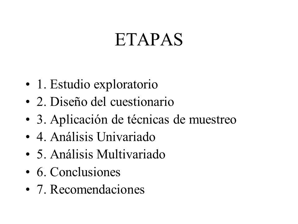 ETAPAS 1. Estudio exploratorio 2. Diseño del cuestionario
