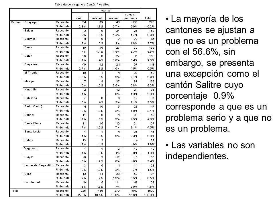 La mayoría de los cantones se ajustan a que no es un problema con el 56.6%, sin embargo, se presenta una excepción como el cantón Salitre cuyo porcentaje 0.9% corresponde a que es un problema serio y a que no es un problema.