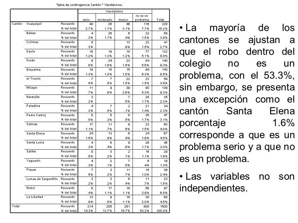 La mayoría de los cantones se ajustan a que el robo dentro del colegio no es un problema, con el 53.3%, sin embargo, se presenta una excepción como el cantón Santa Elena porcentaje 1.6% corresponde a que es un problema serio y a que no es un problema.