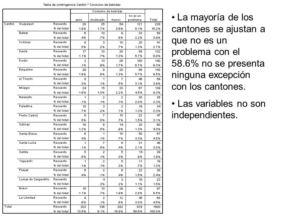 La mayoría de los cantones se ajustan a que no es un problema con el 58.6% no se presenta ninguna excepción con los cantones.