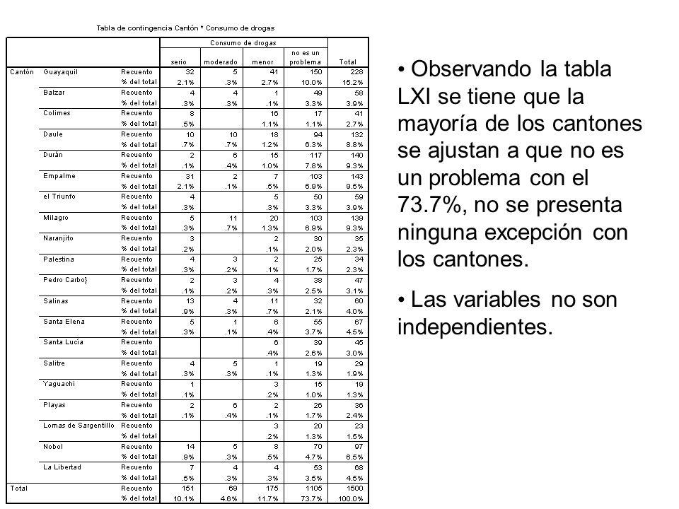 Observando la tabla LXI se tiene que la mayoría de los cantones se ajustan a que no es un problema con el 73.7%, no se presenta ninguna excepción con los cantones.