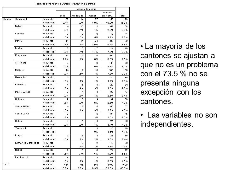 La mayoría de los cantones se ajustan a que no es un problema con el 73.5 % no se presenta ninguna excepción con los cantones.
