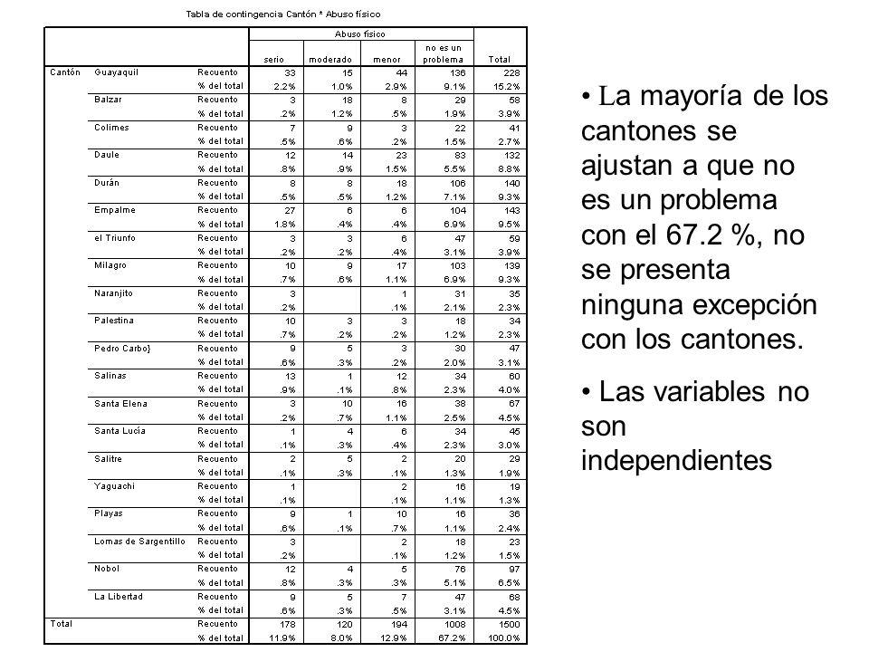 La mayoría de los cantones se ajustan a que no es un problema con el 67.2 %, no se presenta ninguna excepción con los cantones.