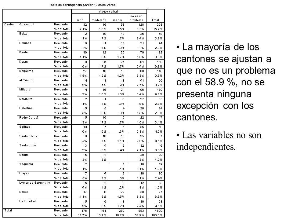 La mayoría de los cantones se ajustan a que no es un problema con el 58.9 %, no se presenta ninguna excepción con los cantones.