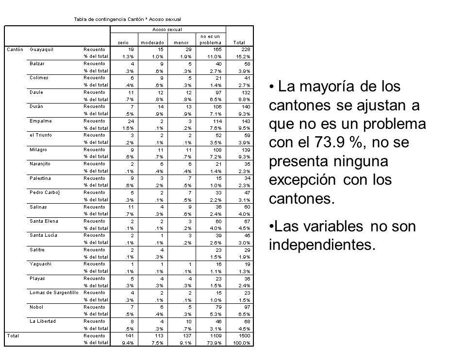 La mayoría de los cantones se ajustan a que no es un problema con el 73.9 %, no se presenta ninguna excepción con los cantones.