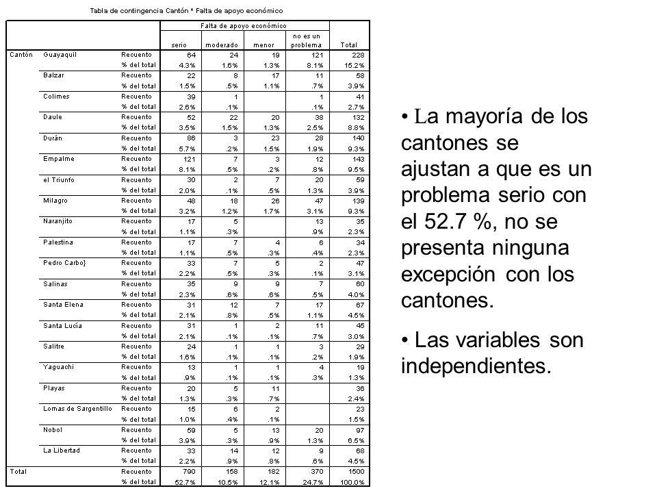 La mayoría de los cantones se ajustan a que es un problema serio con el 52.7 %, no se presenta ninguna excepción con los cantones.