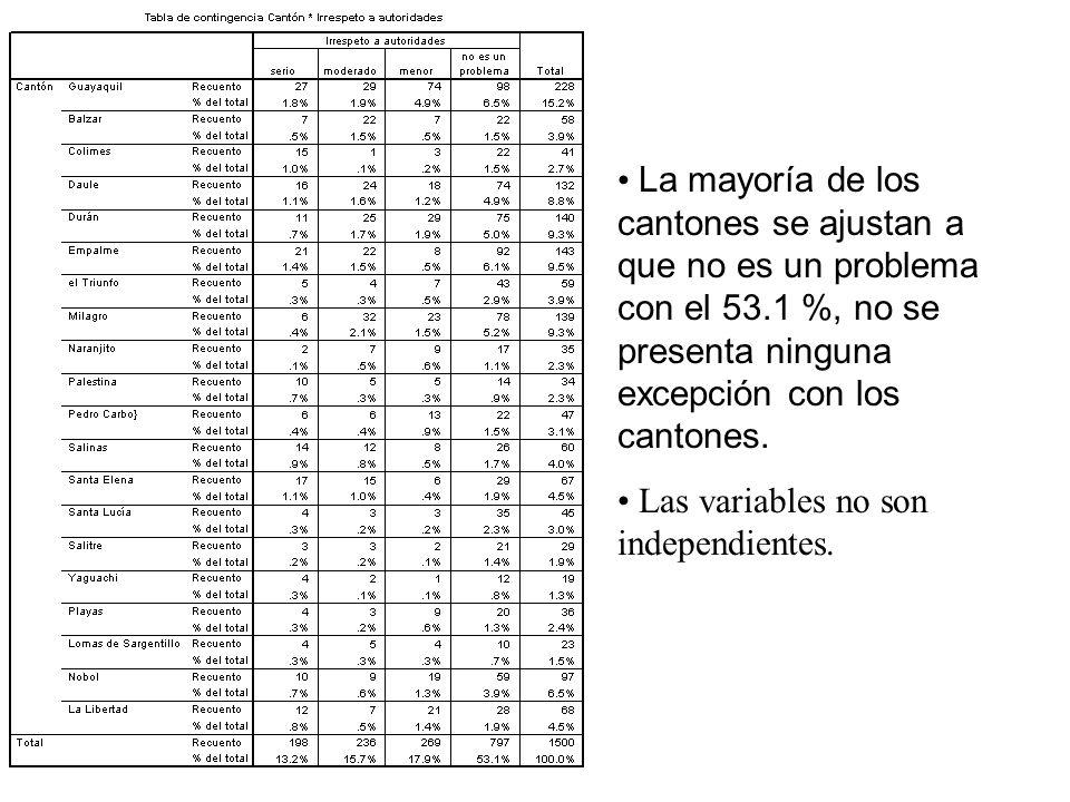 La mayoría de los cantones se ajustan a que no es un problema con el 53.1 %, no se presenta ninguna excepción con los cantones.