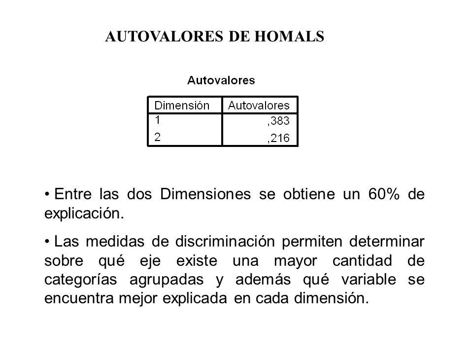 AUTOVALORES DE HOMALS Entre las dos Dimensiones se obtiene un 60% de explicación.