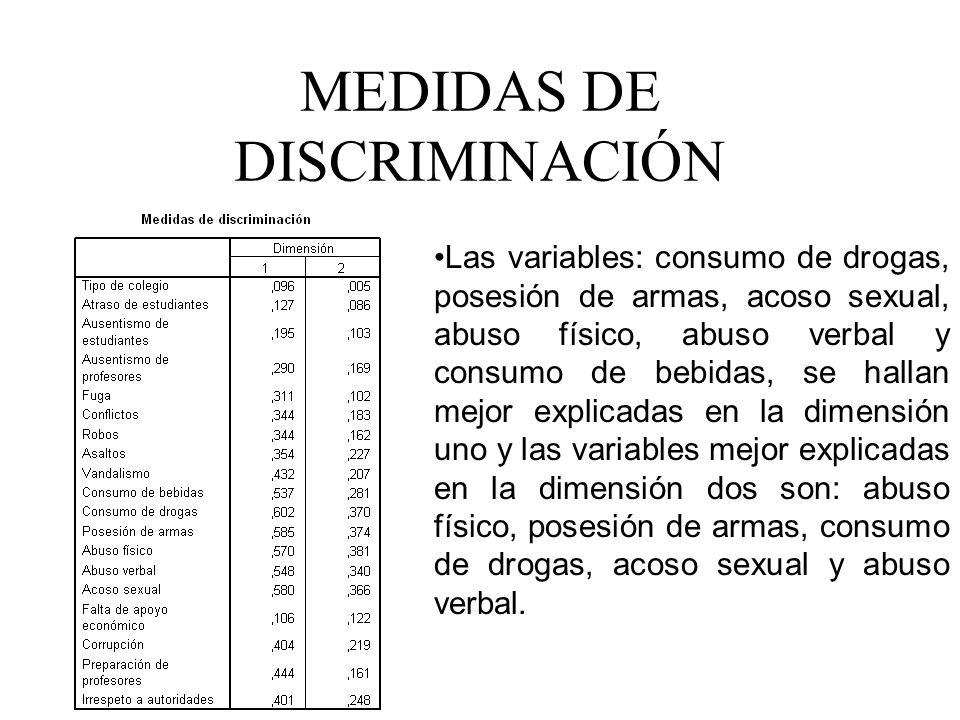 MEDIDAS DE DISCRIMINACIÓN