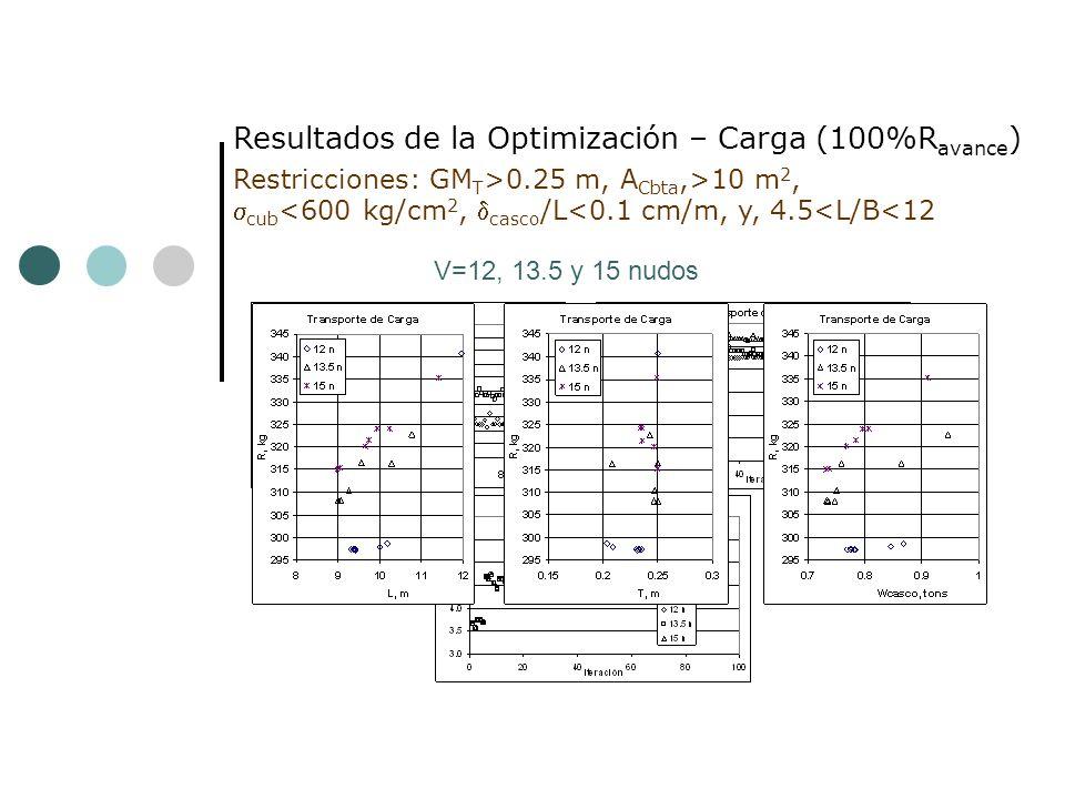 Resultados de la Optimización – Carga (100%Ravance)