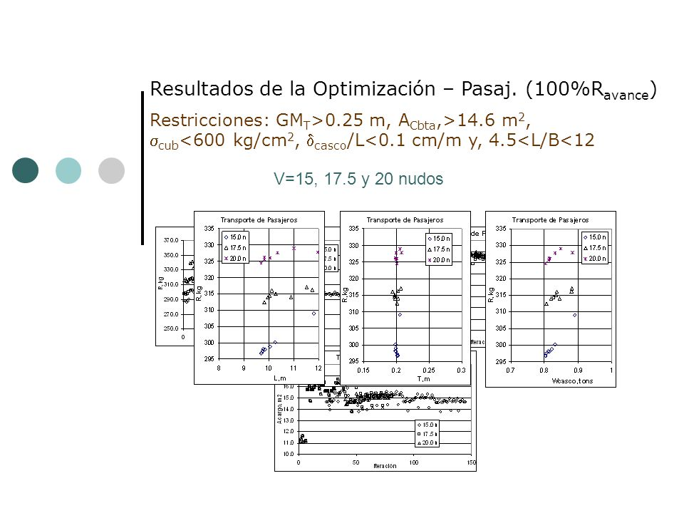 Resultados de la Optimización – Pasaj. (100%Ravance)