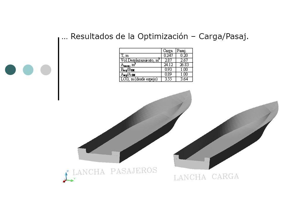 … Resultados de la Optimización – Carga/Pasaj.