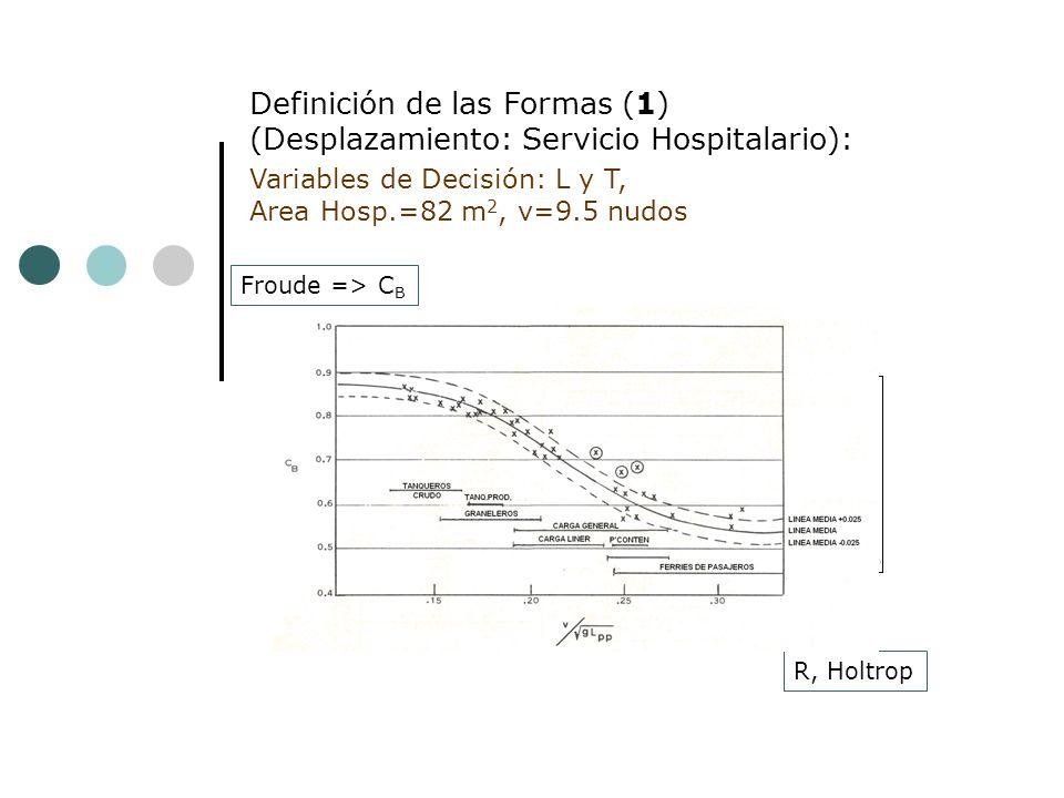 Definición de las Formas (1) (Desplazamiento: Servicio Hospitalario):
