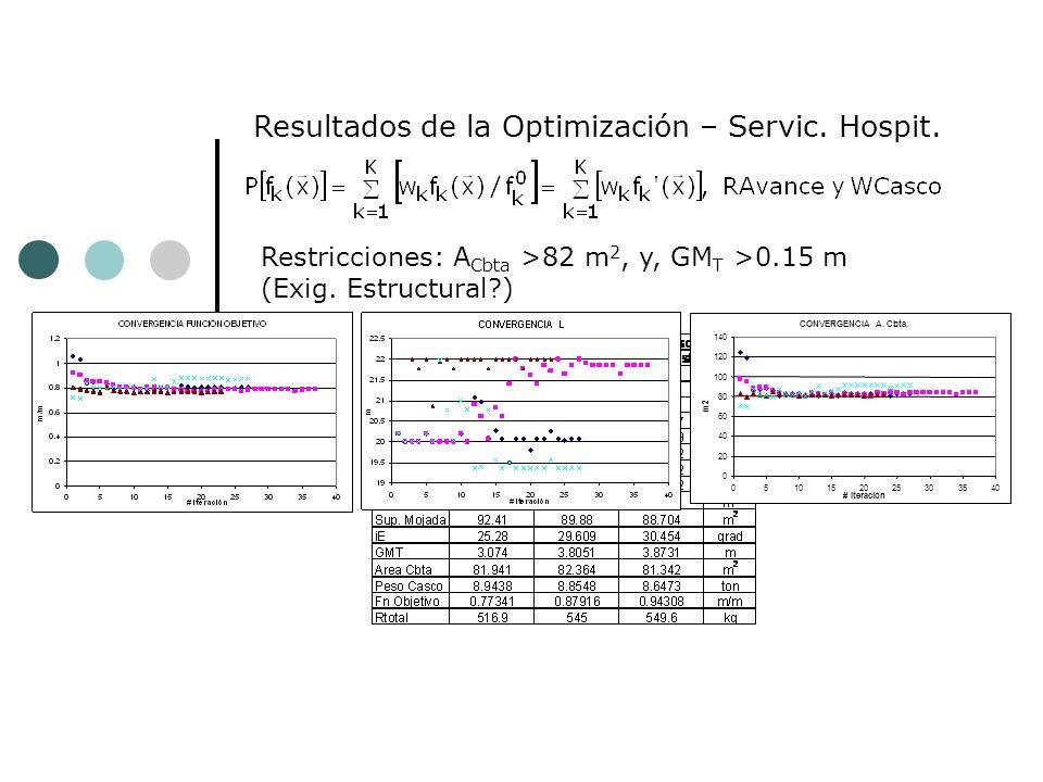 Resultados de la Optimización – Servic. Hospit.