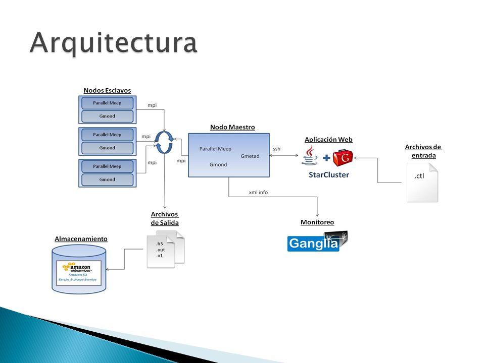 Arquitectura Archivos CTL (Control Type Language)