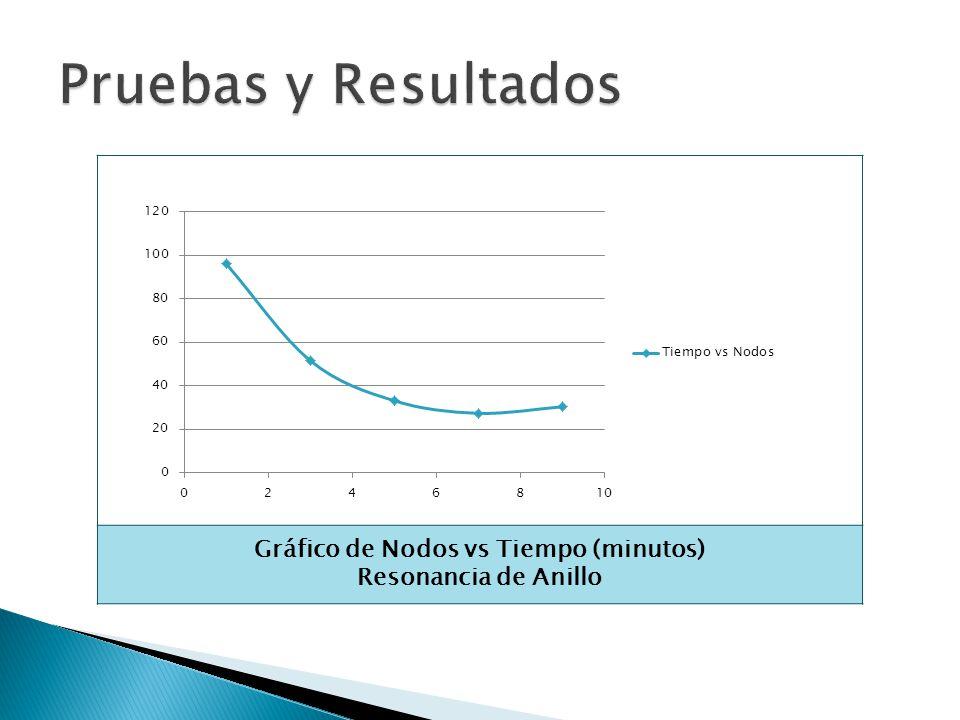 Gráfico de Nodos vs Tiempo (minutos)