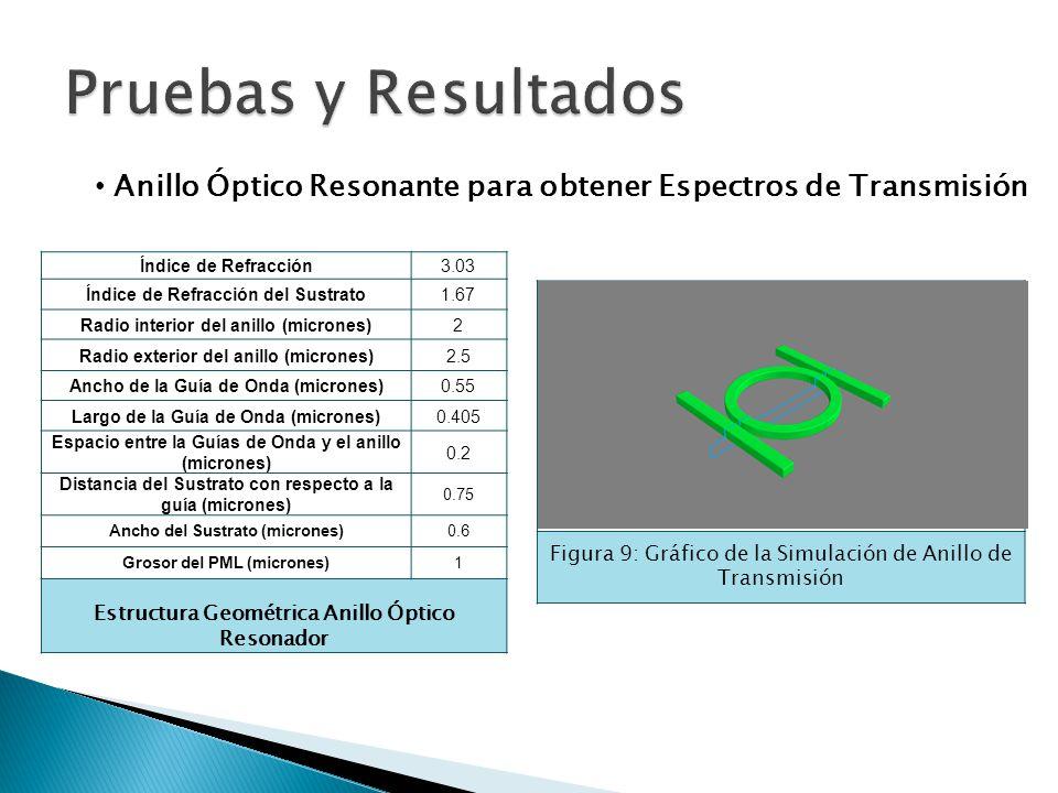 Pruebas y Resultados Anillo Óptico Resonante para obtener Espectros de Transmisión. Índice de Refracción.