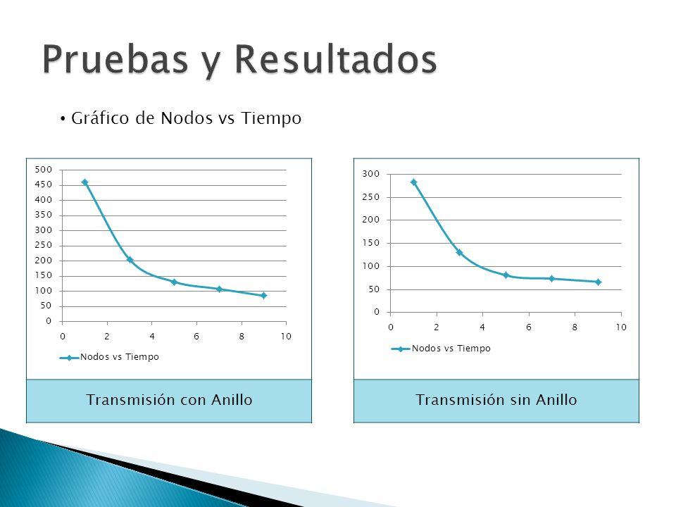 Pruebas y Resultados Gráfico de Nodos vs Tiempo Transmisión con Anillo