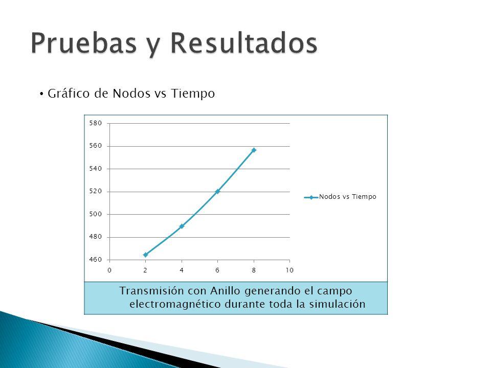 Pruebas y Resultados Gráfico de Nodos vs Tiempo