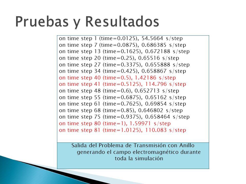 Pruebas y Resultados on time step 1 (time=0.0125), 54.5664 s/step
