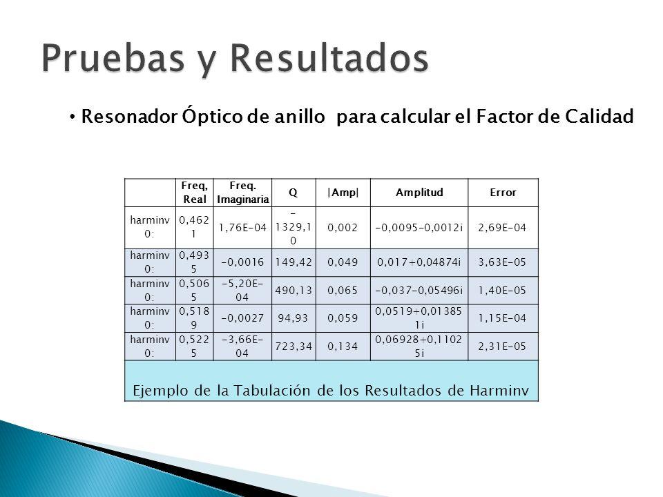 Ejemplo de la Tabulación de los Resultados de Harminv