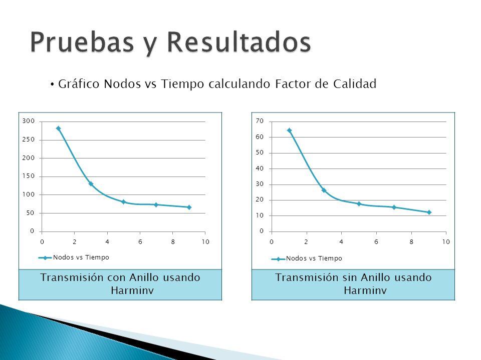 Pruebas y Resultados Gráfico Nodos vs Tiempo calculando Factor de Calidad. Transmisión con Anillo usando Harminv.