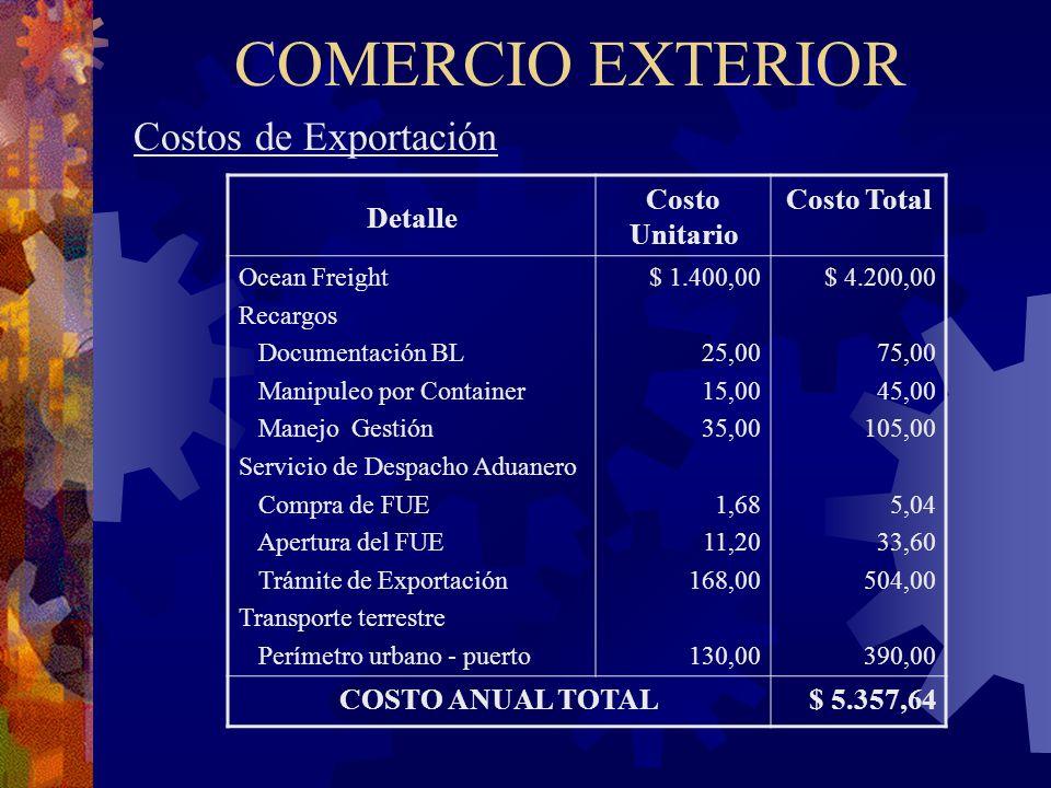 COMERCIO EXTERIOR Costos de Exportación Detalle Costo Unitario