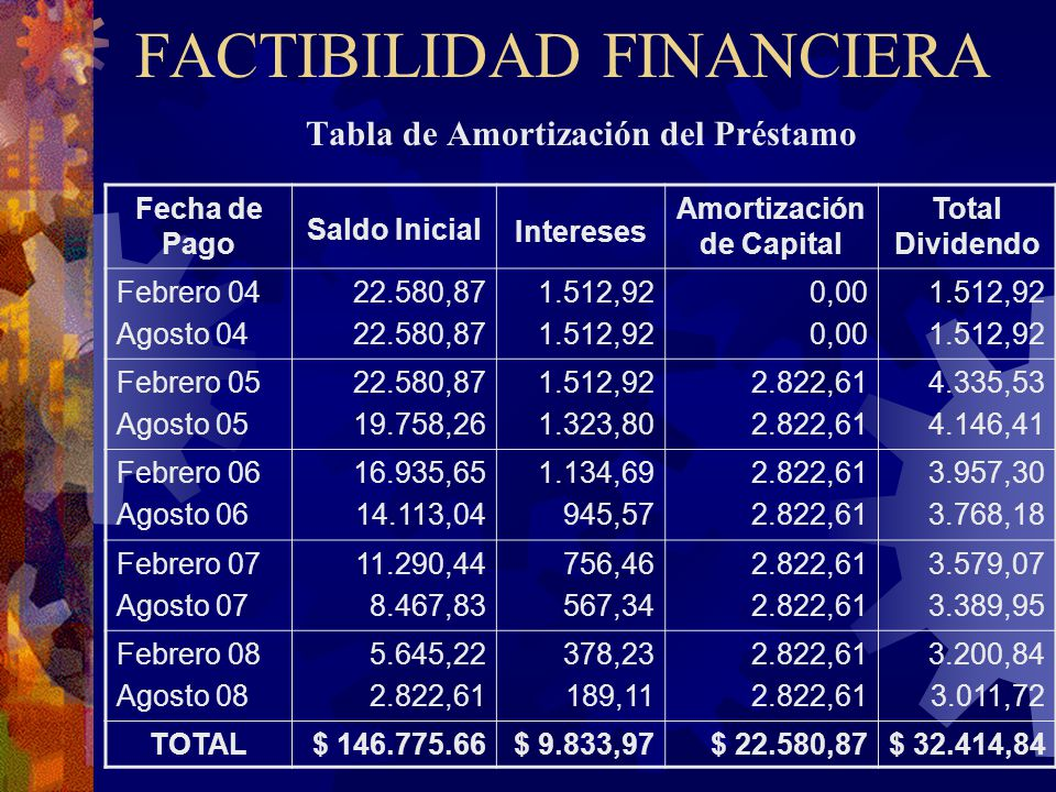 FACTIBILIDAD FINANCIERA