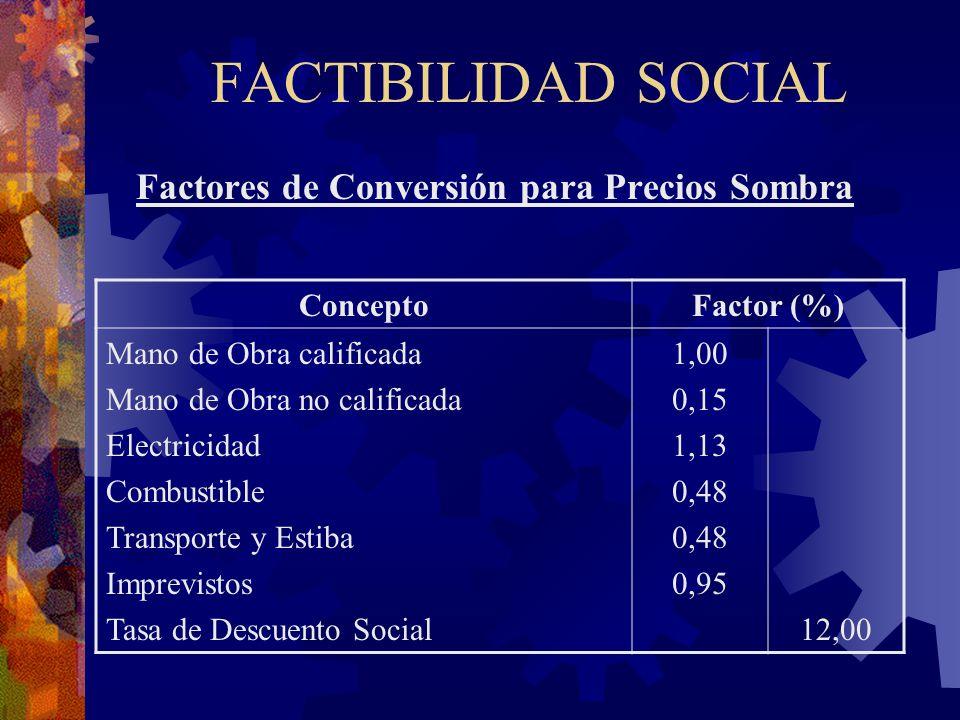 Factores de Conversión para Precios Sombra