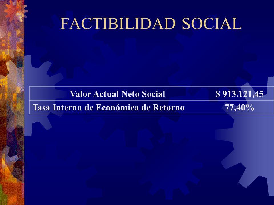 Valor Actual Neto Social