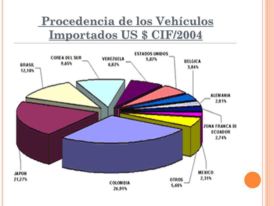 Procedencia de los Vehículos Importados US $ CIF/2004