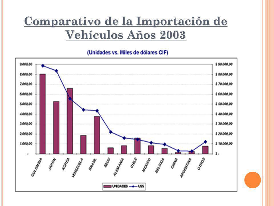 Comparativo de la Importación de Vehículos Años 2003