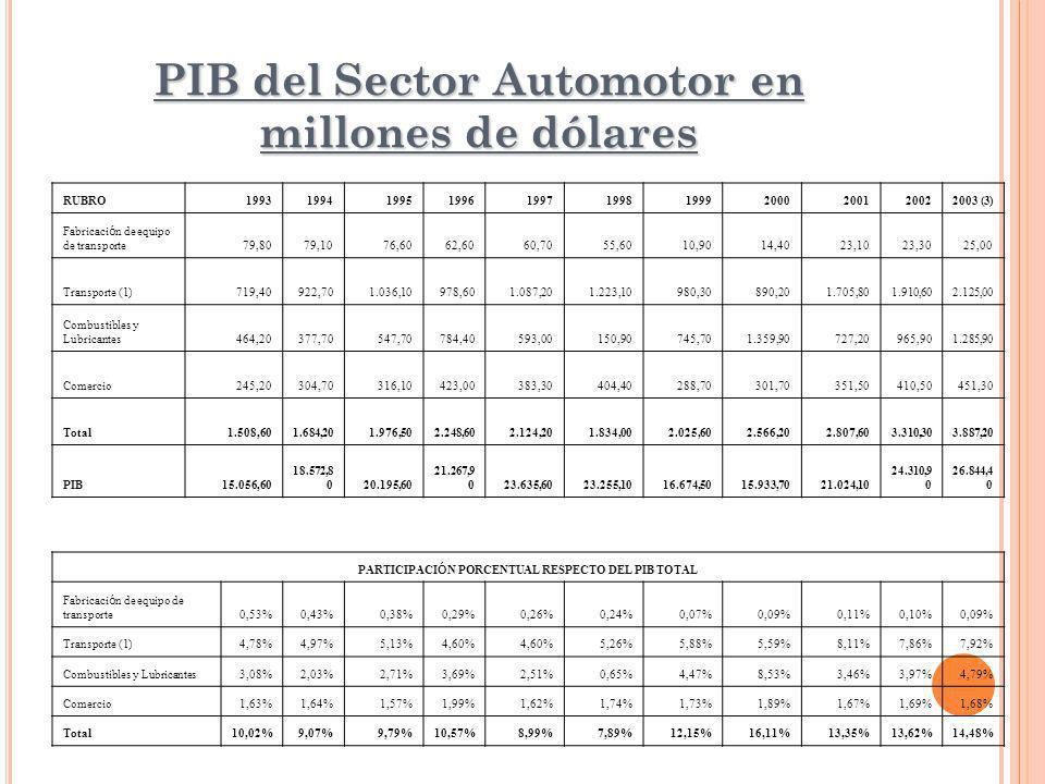 PIB del Sector Automotor en millones de dólares