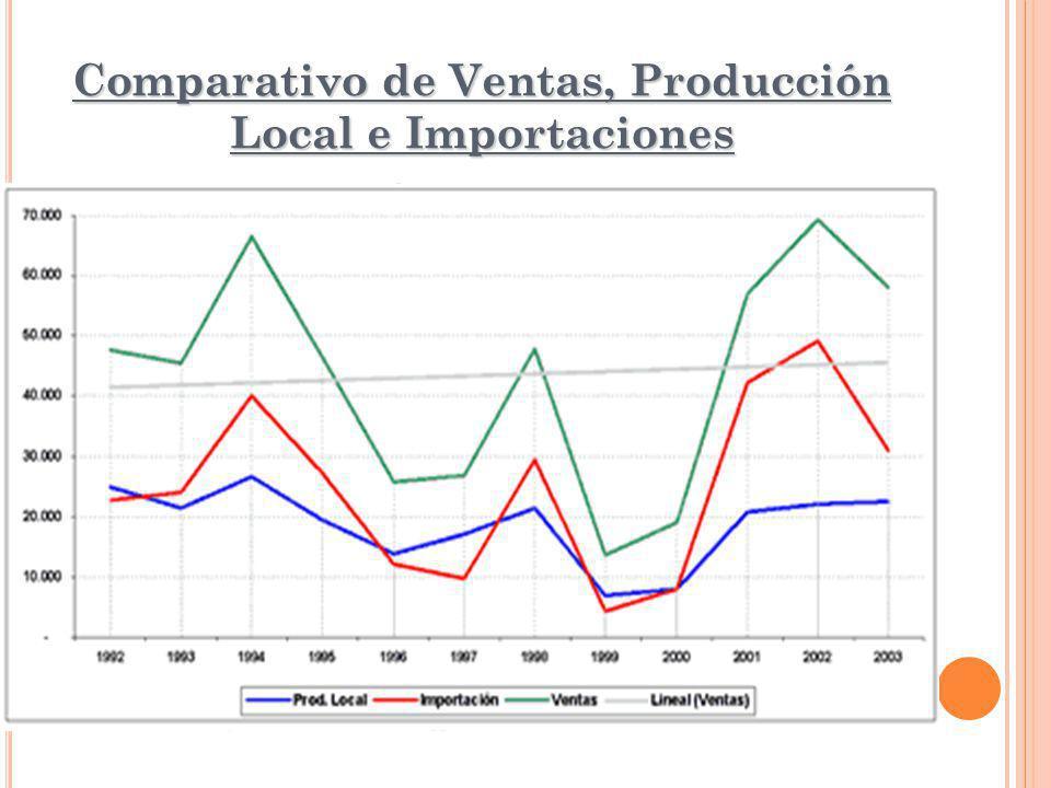 Comparativo de Ventas, Producción Local e Importaciones