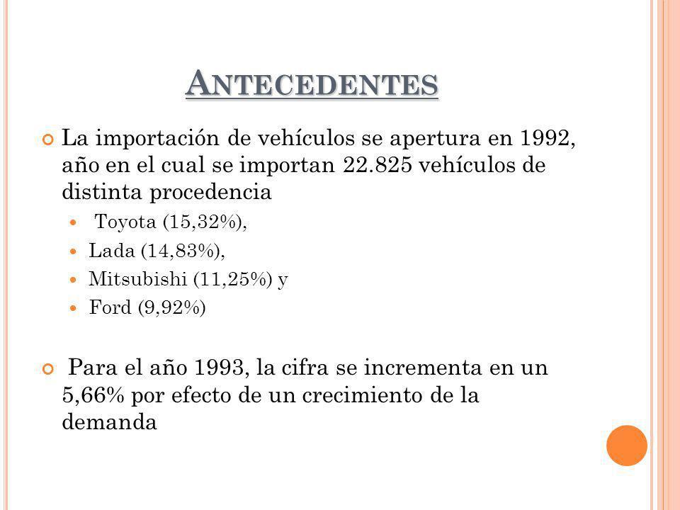 Antecedentes La importación de vehículos se apertura en 1992, año en el cual se importan 22.825 vehículos de distinta procedencia.
