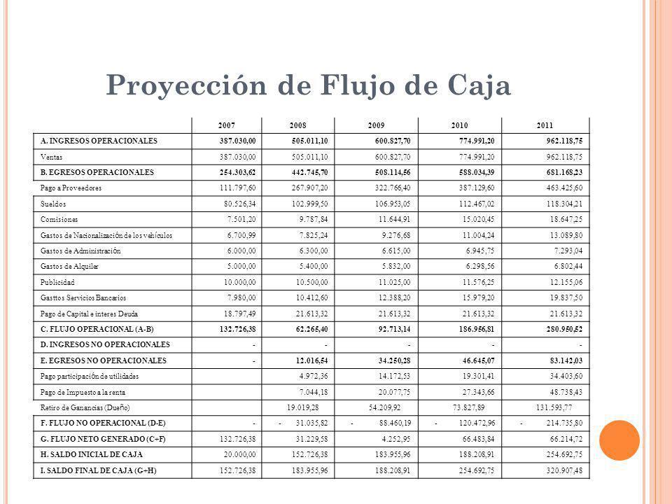 Proyección de Flujo de Caja