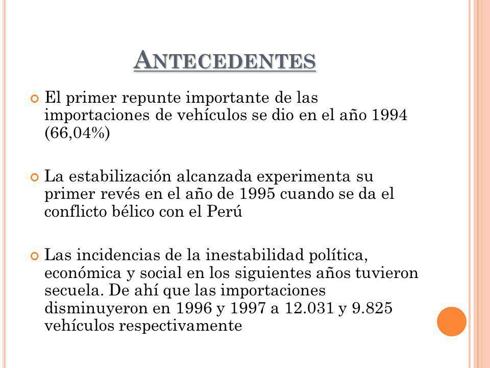 Antecedentes El primer repunte importante de las importaciones de vehículos se dio en el año 1994 (66,04%)