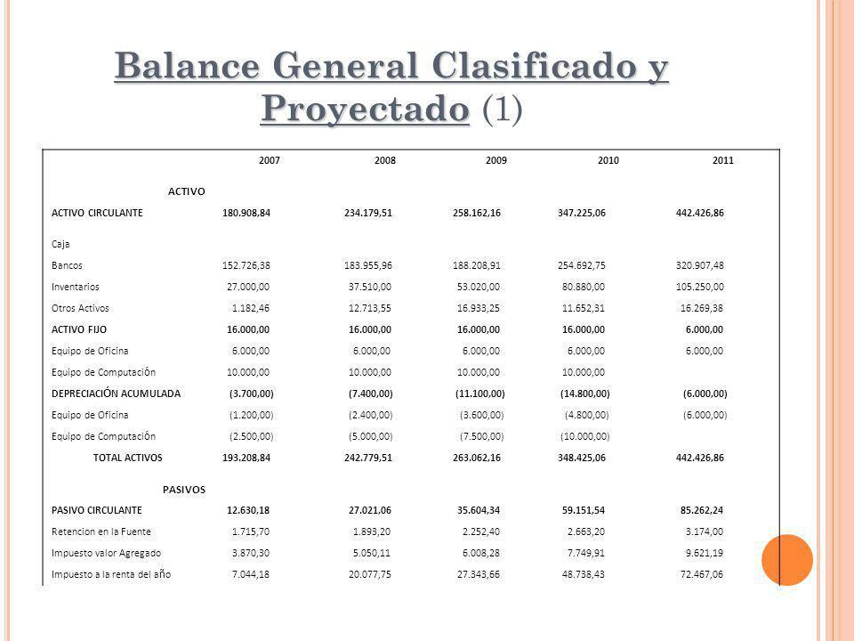 Balance General Clasificado y Proyectado (1)